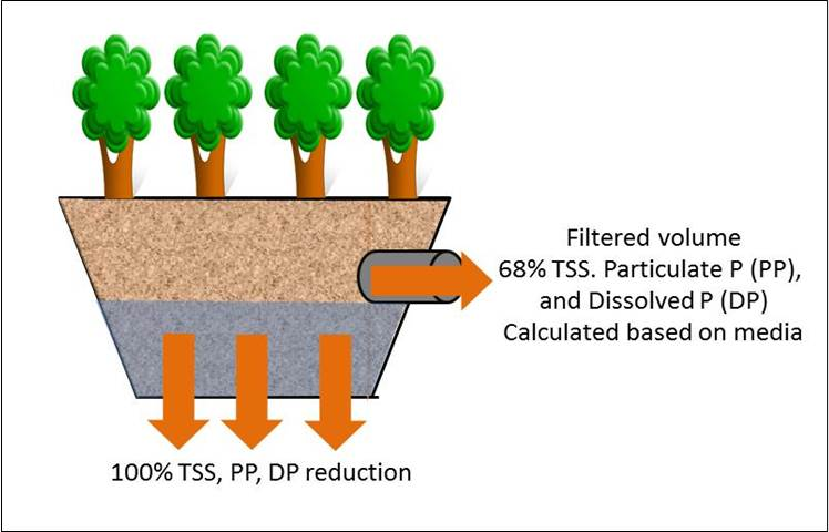 File:Schematic of pollutant reductions tree trench with underdrain on tree cable, tree diagram, tree cell, tree visualization, tree switch, tree guide, tree maintenance, tree photograph, tree tutorial, tree anatomy, tree graph, tree wire, tree project, tree blueprint, tree display, tree roots silhouette, tree box, tree 3d, tree trench, tree chart,