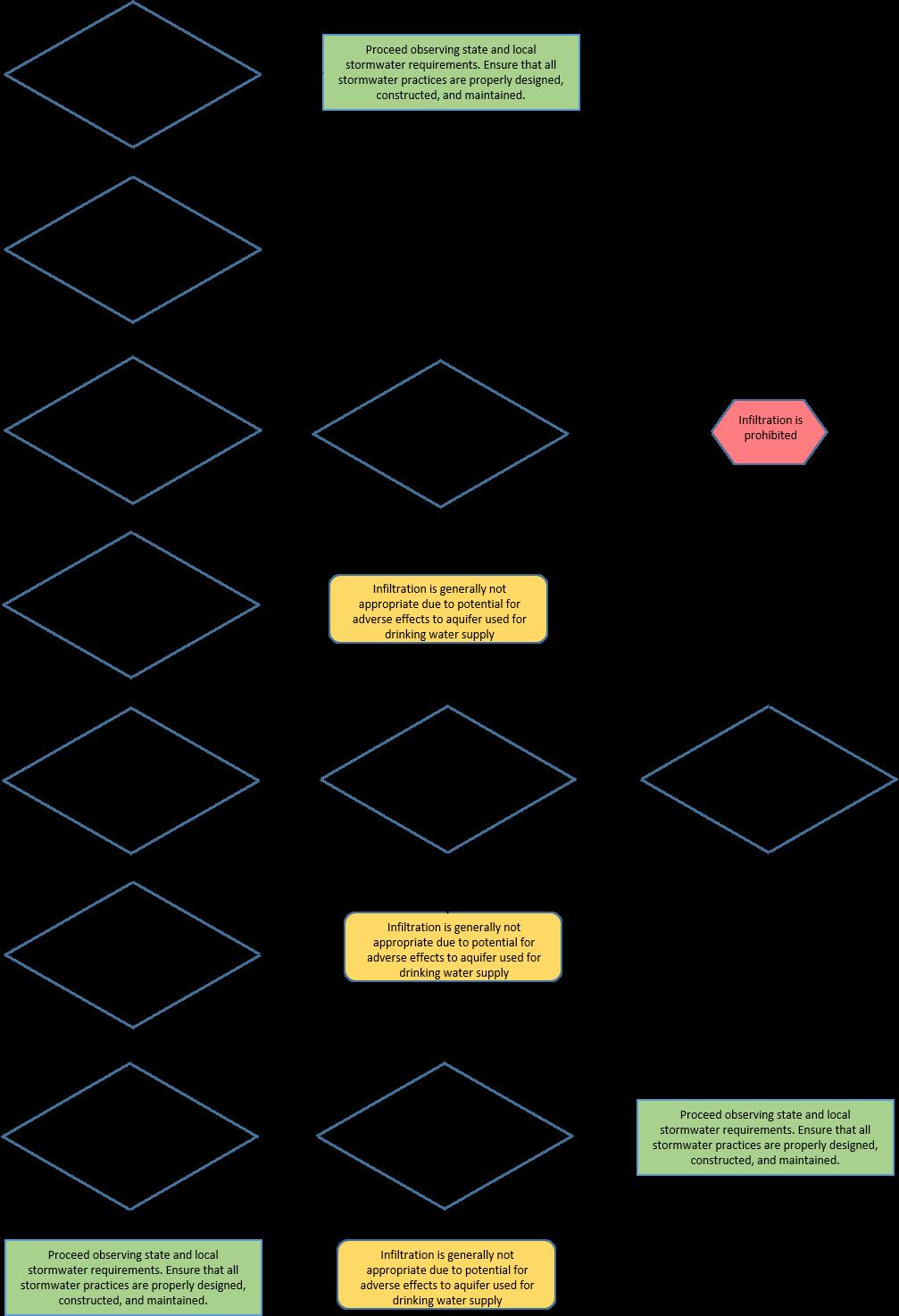 Flow_chart_ _MDH_Guidance_for_DWSMAs_2018_b file flow chart mdh guidance for dwsmas 2018 b png minnesota