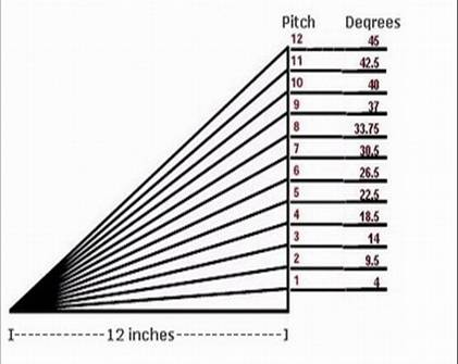 filecomparison of roof slope expressed as roof pitch vs roof slope in degrees - Roof Slope