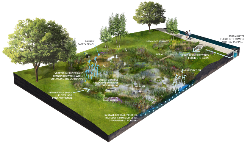 File Schematic Png Minnesota Stormwater Manual