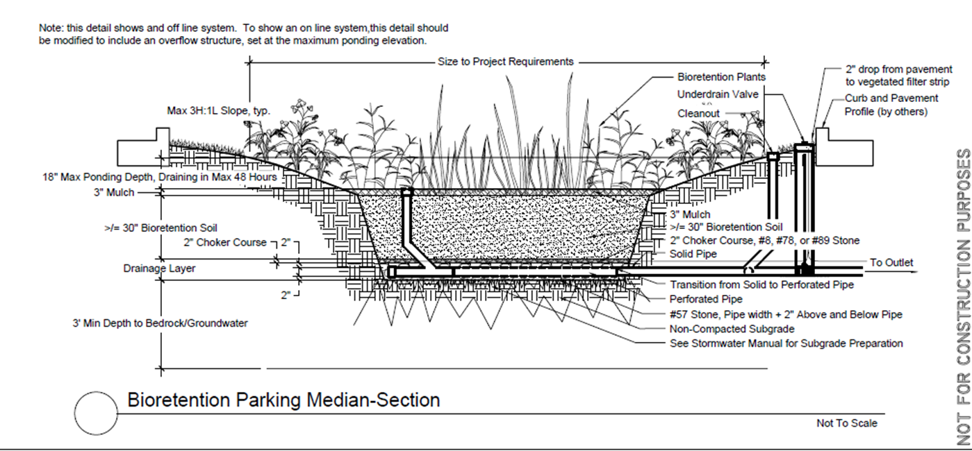 File Bioretention Parking Median Section Png Minnesota