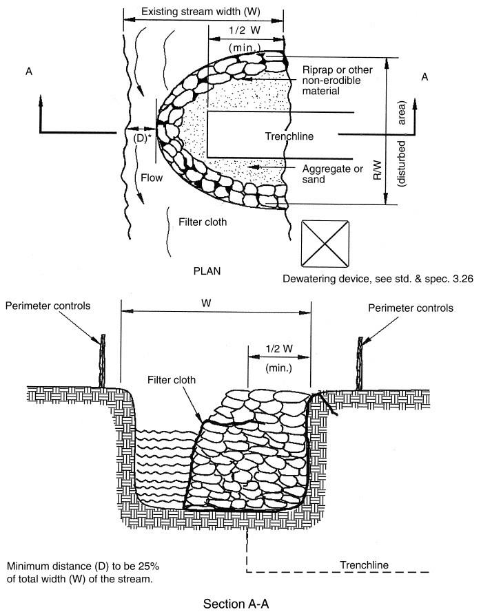 Double Wall Sheet Pile Cofferdam Coffer Dam Types Of