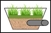 Symbol for Bioretention basin (with underdrain)) used in MIDS calculator
