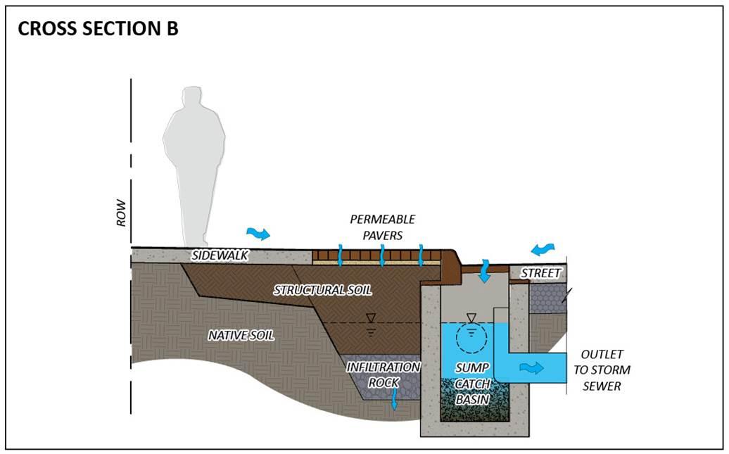 File Central Corridor Cross Section B Jpg Minnesota