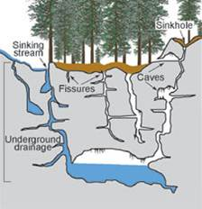 illustration of karst features