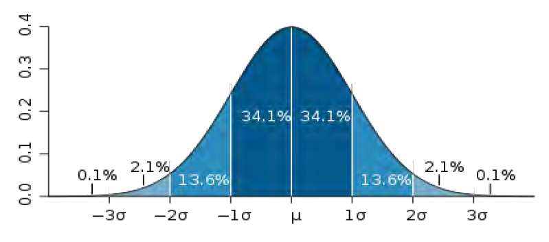 This image shows shows a plot of a normal distribution (or bell curve).