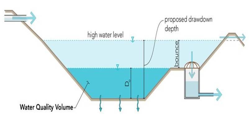 Design criteria for infiltration minnesota stormwater manual for Design criteria of pond