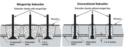 File:Schematic of winged tip and conventional tip subsoiler.jpg