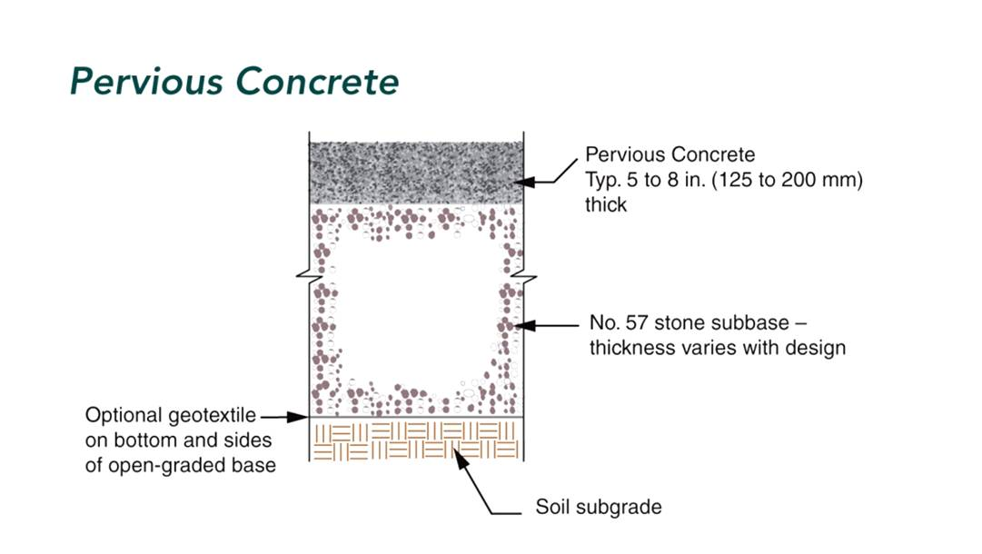 File Pervious Concrete Cross Section Jpg Minnesota