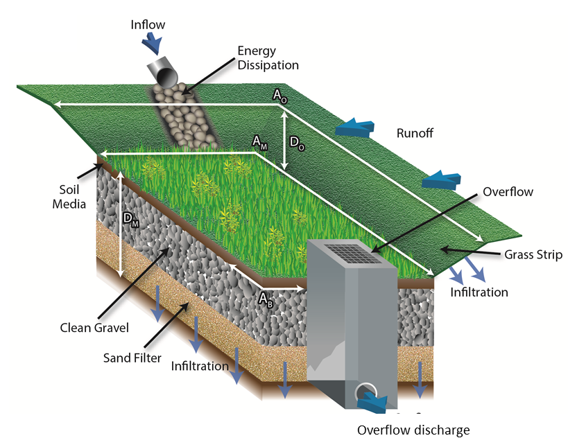 File Infiltration Trench Detailed Cross Section 2 Png