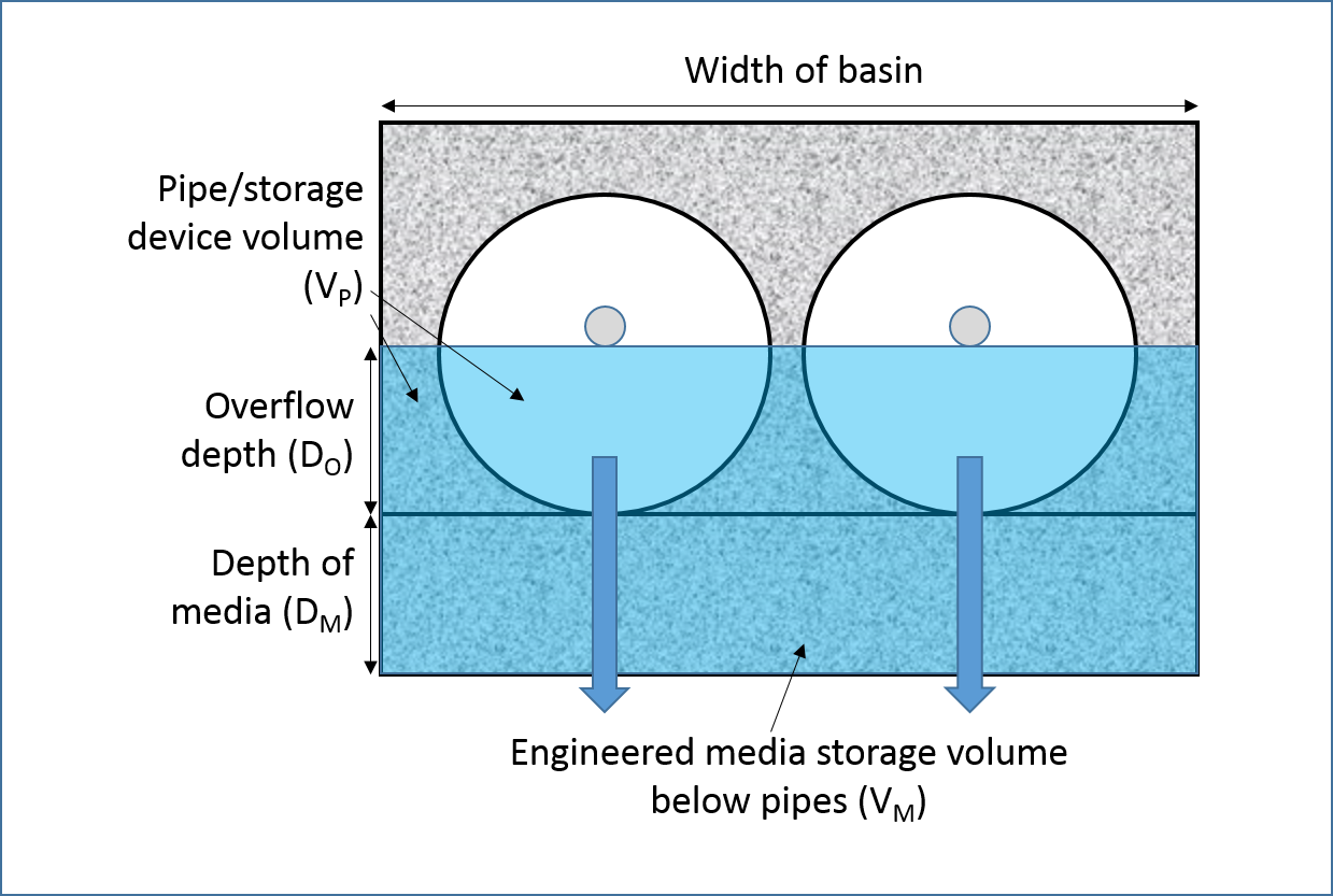 File:Schematic full circular pipes.png - Minnesota Stormwater Manual