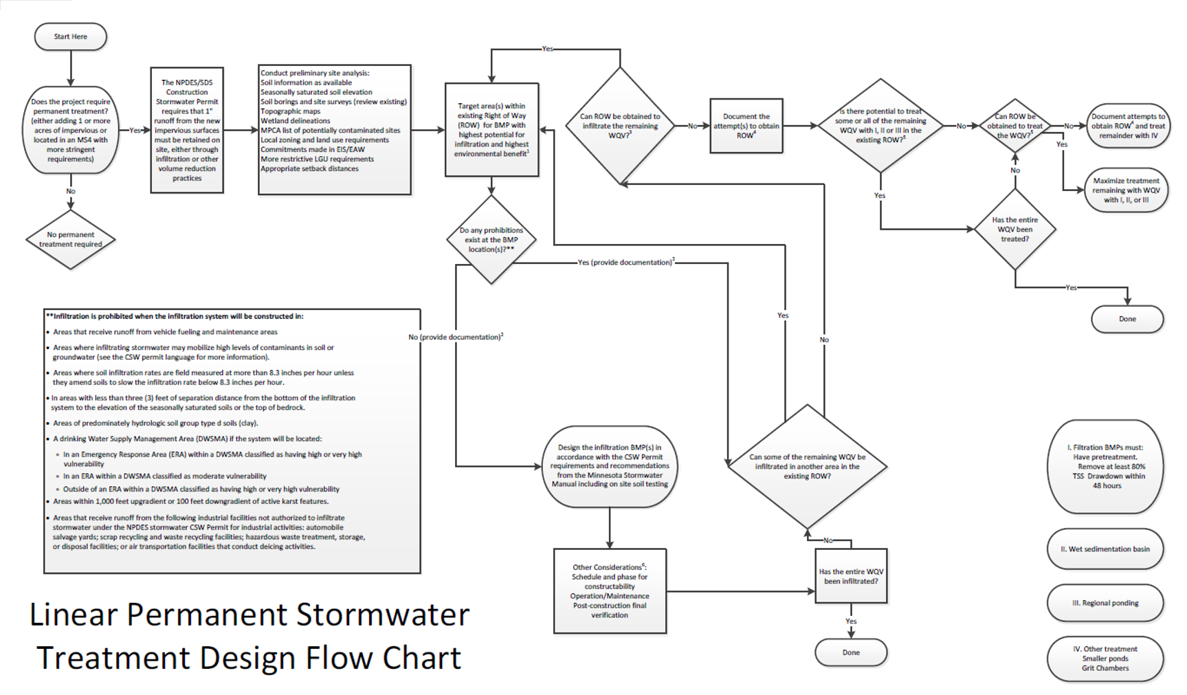 Linear_permanent_stormwater_flow_chart_updated file linear permanent stormwater flow chart updated png minnesota