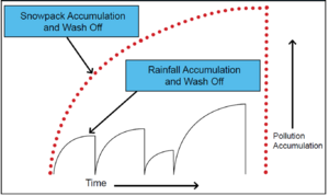 Graph showing pollutant accumulation, rainfall accumulation and washoff, and snowpack accumulation and washoff as a function of time