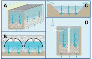 schematic of infiltration practices