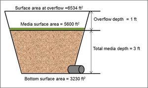 Schematic used  for example bioretention with underdrain at the bottom.