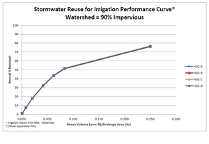 Stormwater reuse for irrigation performance curve – watershed 90 percent impervious