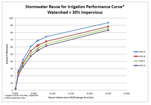 Stormwater reuse for irrigation performance curve – watershed 30 percent impervious
