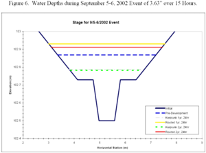 Water depths during September 5-6, 2002 event of 3.63 inches over 15 hours