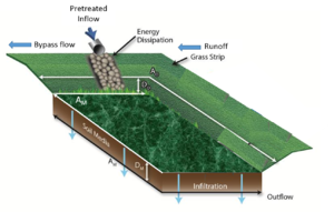 schematic showing bioinfiltration system