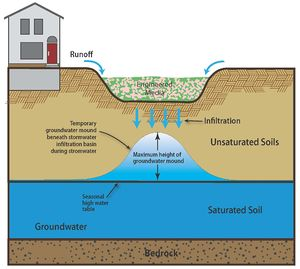 schematic of groundwater mound