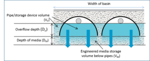 Guidance on calculating volumes for underground infiltration