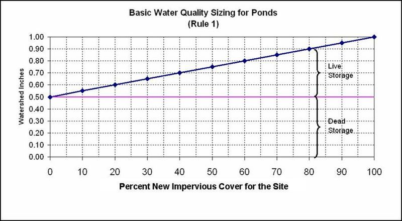File:Basic water quality sizing for ponds.jpg
