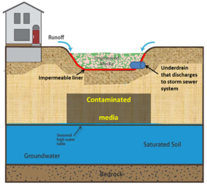 schematic of contaminated site