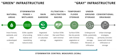 schematic of gray to green