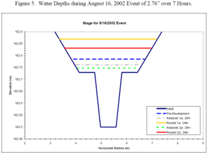 Water depths during August 16, 2002 event of 2.76 inches over 7 hours