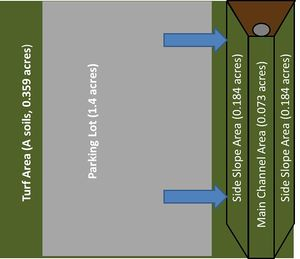 Schematic used to determine the watershed characteristics of your entire site