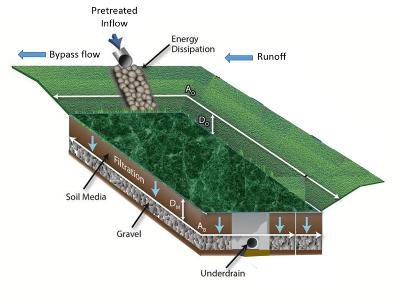 File:Bioretention schematic underdrain.png