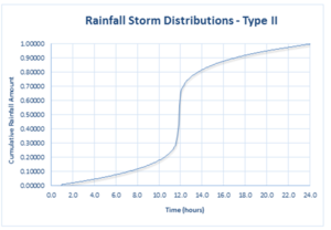 image of Type II rainfall distribution