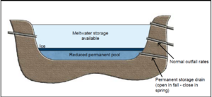 Figure showing Lowered permanent pool control