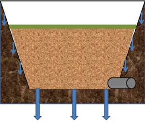 schematic of bioretention with underdrain at bottom