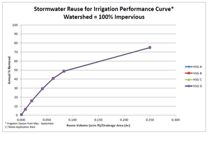 Stormwater reuse for irrigation performance curve – watershed 100 percent impervious