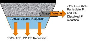 schematic showing how pollutant reductions are achieved for permeable pavement