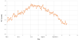 plot of PET over time
