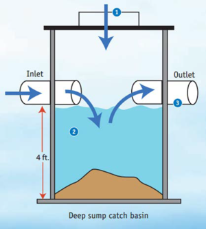 image of a deep sump catch basin