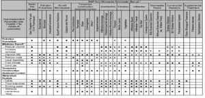 image of a table illustrating recommended and non-recommended practices associated with BMPs for different use assessments (e.g. volume reduction, cold climate suitability, appropriateness for lakes, etc.).