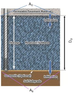 schematic of permeable pavement system no underdrain