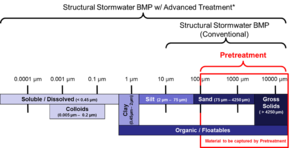 schematic of sediment removal