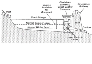 Schematic of seasonal operation for snowmelt runoff management