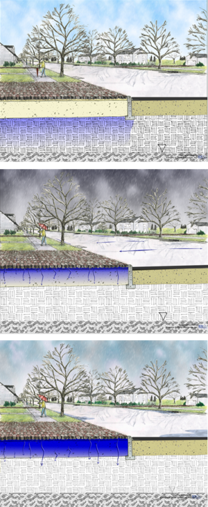 schematic showing process of infiltration into permeable pavement during and after a rain event.