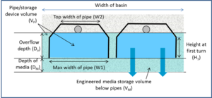 Guidance on calculating volumes for underground infiltration BMPs in
