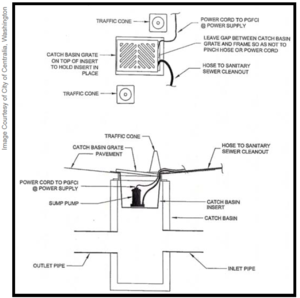This image shows a car wash catch basin insert for diversion to sanitary sewer