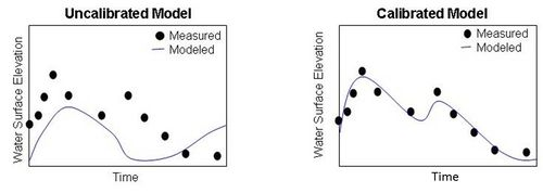 schematic illustrating the importance of model calibration
