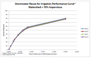 Stormwater reuse for irrigation performance curve – watershed 70 percent impervious