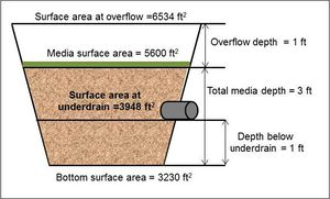 Schematic used for example bioretention with elevated underdrain