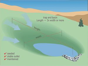 sediment trap or sediment basin illustration by Tetra Tech for U.S. EPA and State of Kentuckey
