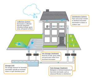 Stormwater and rainwater harvest and usereuse combined minnesota this schematic shows example stormwater harvesting and use system schematic ccuart Choice Image